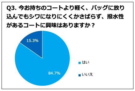 「軽い・シワにならない・撥水機能のコート」に興味あり84.7%