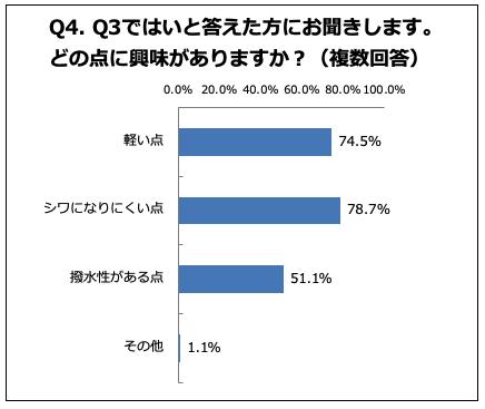 78.7%の人が「シワになりにくい点」に興味あり