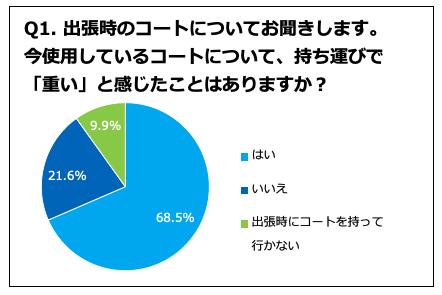 出張時、「コートが重い」と感じている人68.5%